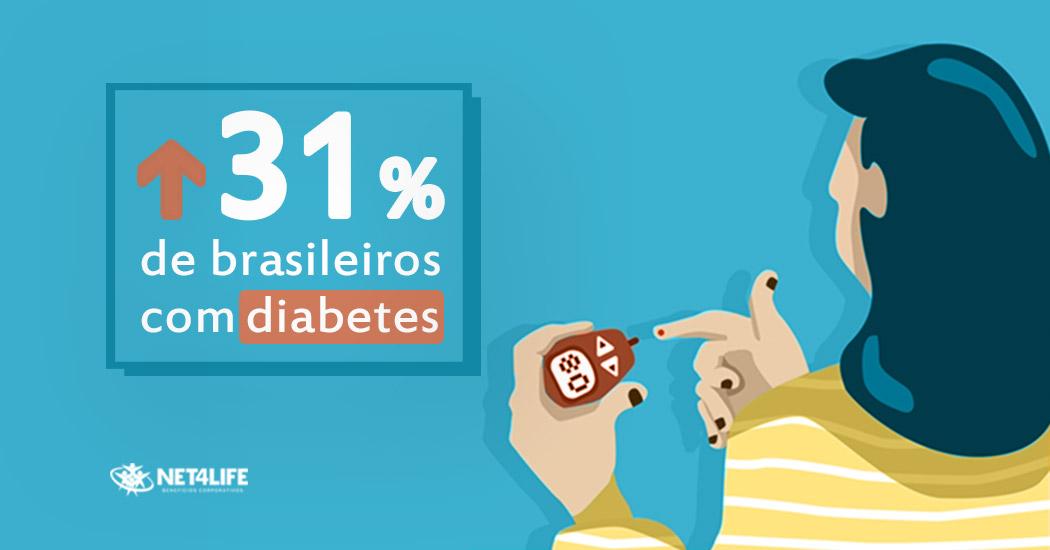 aumento-diabetes-imagem-destacada